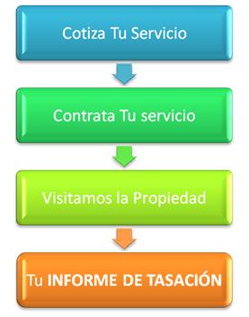 proceso_de_tasacion